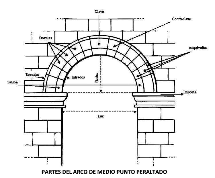 Ermitas de la sierra de albarrac n glosario for Historia del mueble pdf