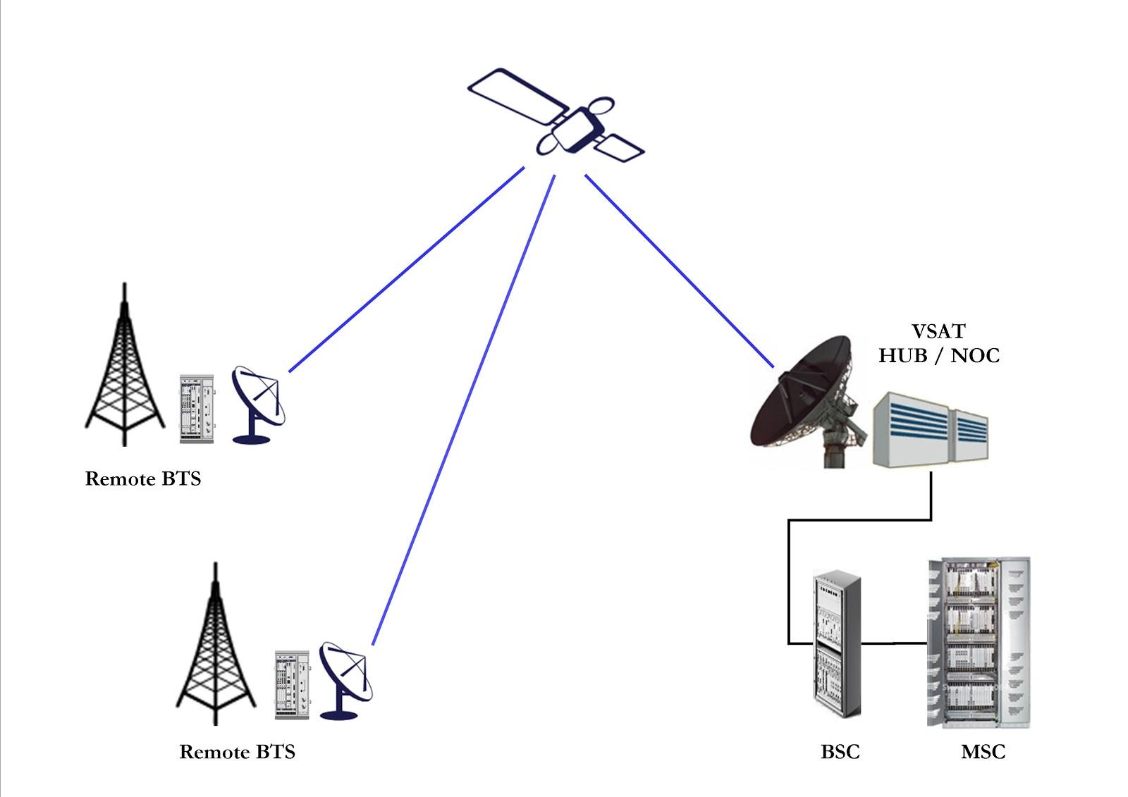 Jenis jenis teknologi jaringan nirkabel admin komputer belajar sedangkan jaringan area luas nirkabel wwan adalah bentuk jaringan nirkabel ukuran yang lebih besar dari jaringan area luas dibandingkan dengan jaringan ccuart Choice Image