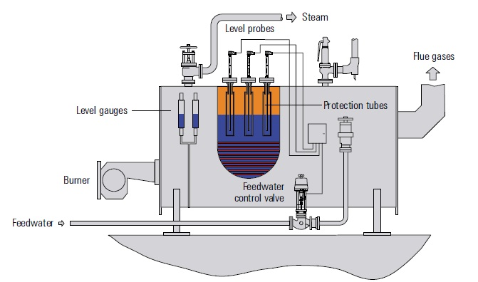 Steam Boiler: Installation of Drum Level Control