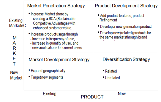 nokia ansoff matrix Strategies for growth and the change management process  what did nokia originally do and what does it do now a:  (ansoff, 1957:114) the same.