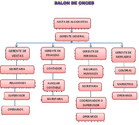 funciones en la empresa: