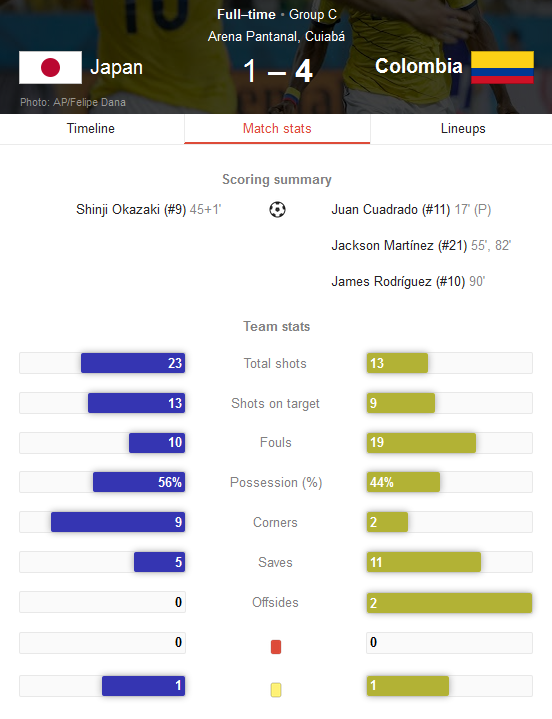 Hasil Pertandingan Jepang vs Kolumbia Tadi Malam