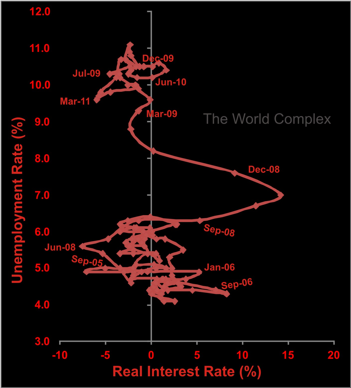 Highest interest rates world Citi finance google