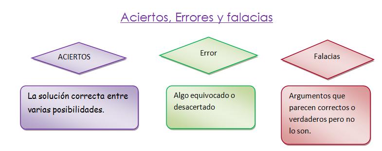 ACIERTOS ERRORES Y FALACIAS EBOOK DOWNLOAD