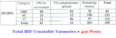 BSF Constable Vacancy