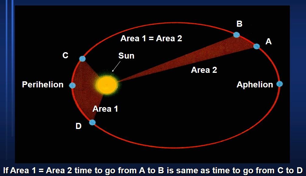 Hukum Kepler Ii The Law Of Equal Areas Dunia Fisika Kita
