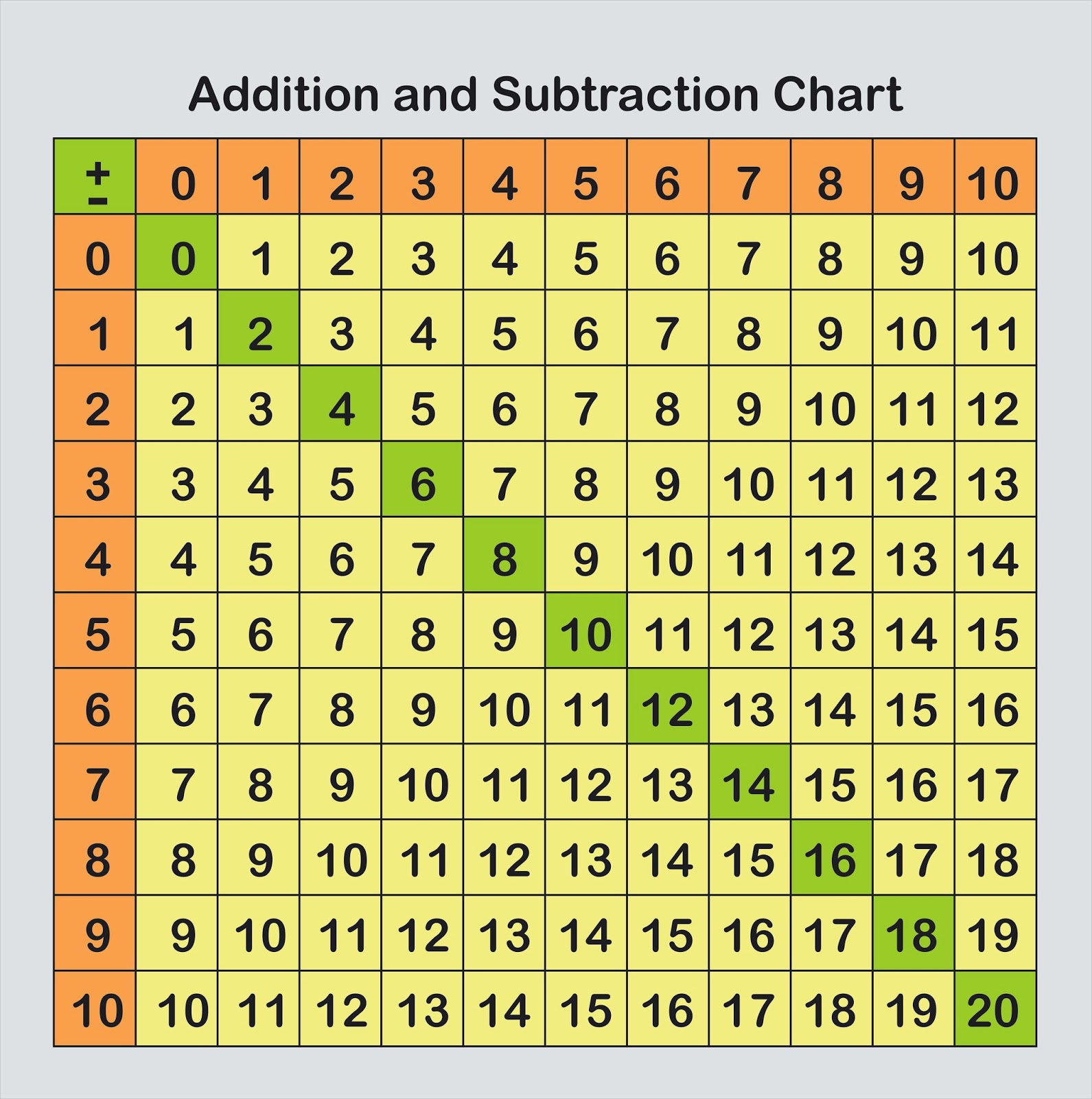 Math manipulatives and their needs - Addition and subtraction table printable ...