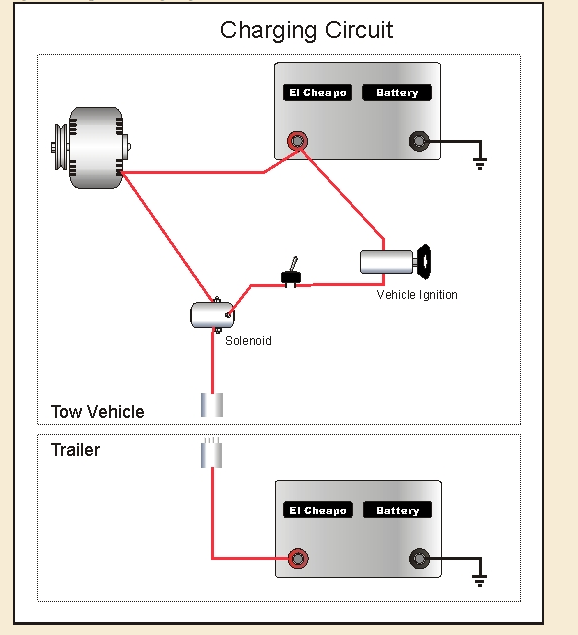 todd s teardrop blog electrical system beginning stages the first shows how she connected her tow vehicle to the battery on the teardrop i don t feel comfortable hacking into my leased car s electrical system