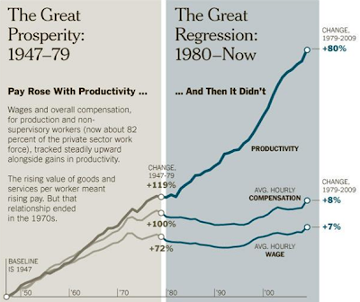 Productivity has risen steadily since 1947; Prosperity, however, was diverted starting in 1980