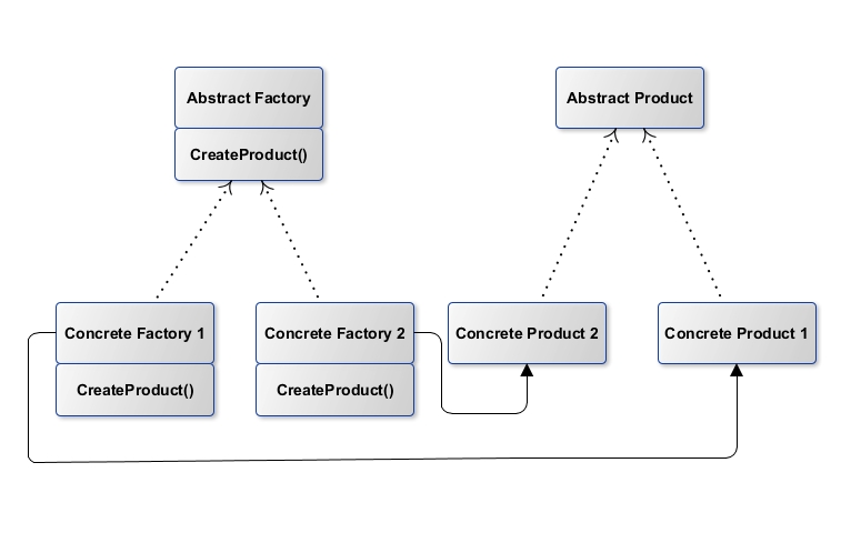 How To Implement Abstract Factory Design Pattern In Java Learn Delectable Factory Design Pattern Java