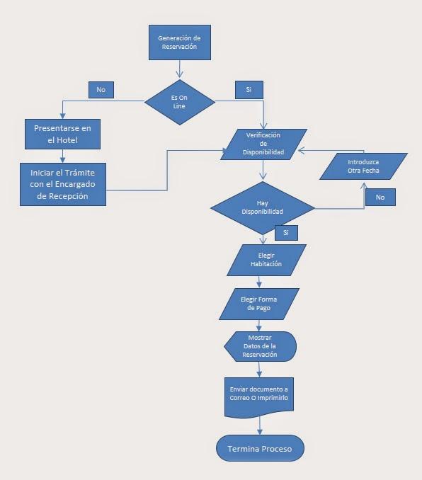 Catalina hotel spa organigrama de una reservacin este organigrama fue creado en ms visio aplicacin estndar en la creacin de diagramas de flujo procesos y otros ccuart Gallery