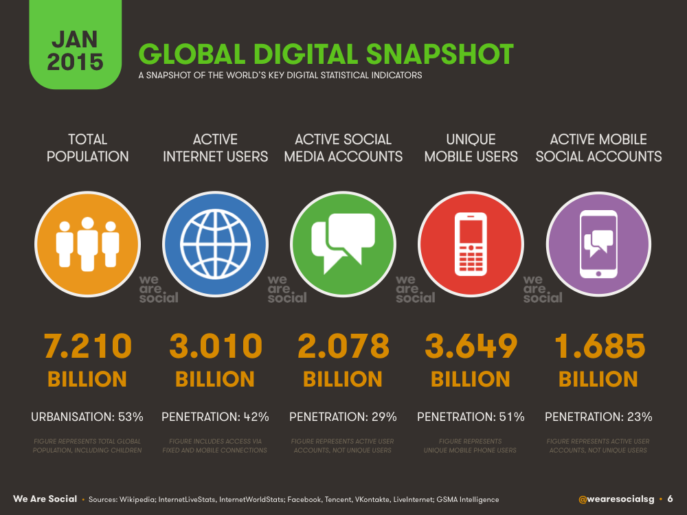 Global internet, mobile digital and social usage 2015 by country