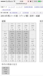 巨人 坂本勇人 コース別打率 2014