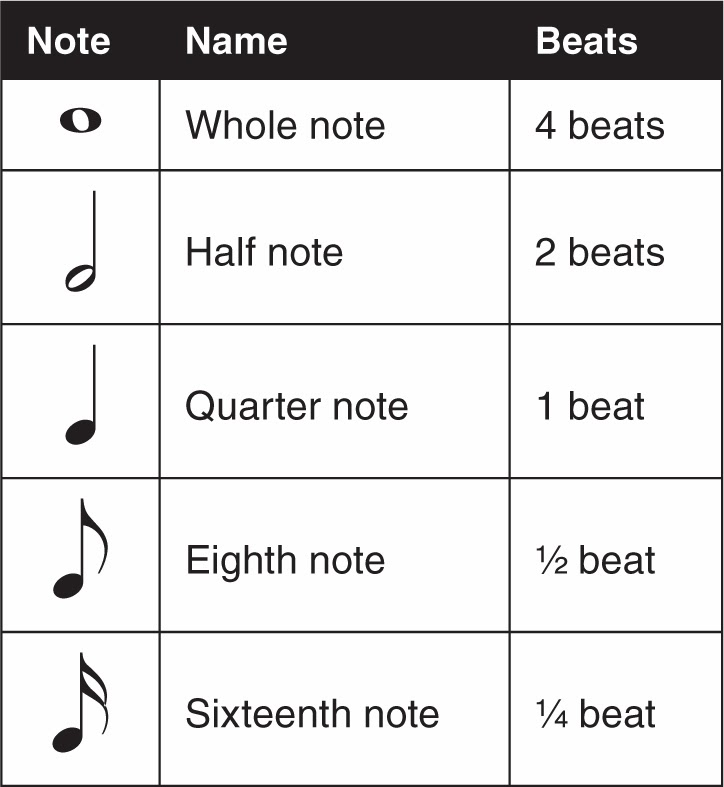 Music Ais Lesson 2 Identifying Musical Time Symbols