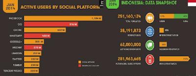 Total pengguna facebook indonesia