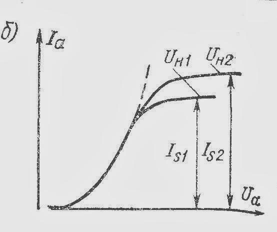 Двухэлектродная лампа: вольтамперные характеристики