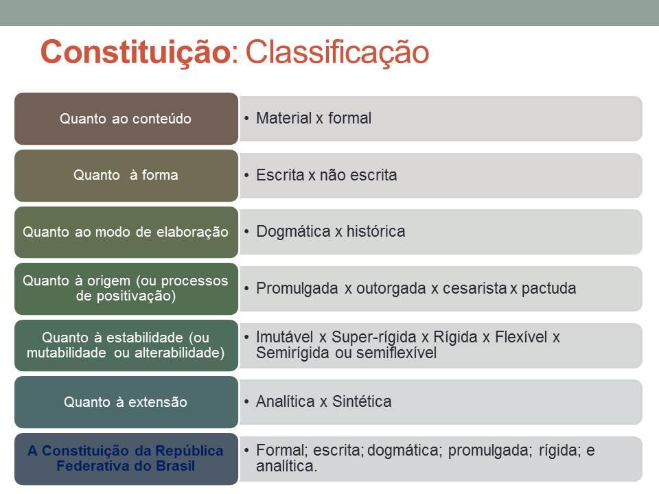 Top Direito: Classificação das Constituições