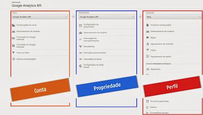 Conta, Propriedade e Perfil no Google Analytics