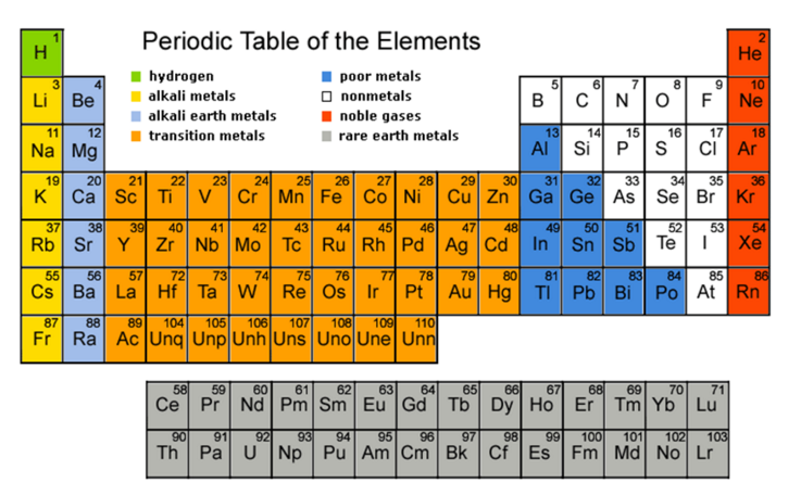 How To Learn Periodic Table Tips To Learn Peridic Table In Easy