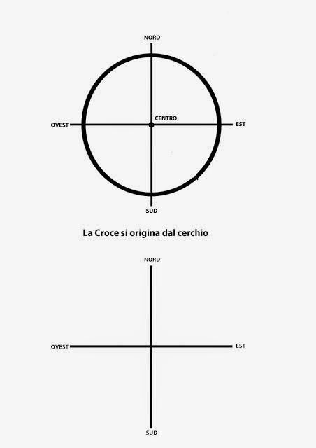 Amare la terra il cerchio e la croce for Puoi ipotecare la terra