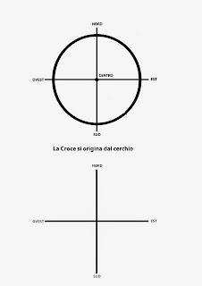 Il cerchio e la croce