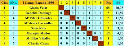 Clasificación final por puntuación del I Campeonato de España de Ajedrez Femenino 1950