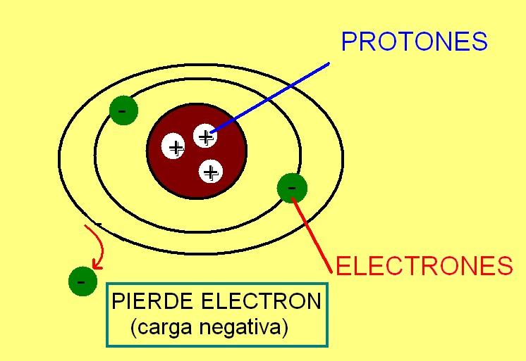 ... embargo cuando este pierde electrones puede convertirse en un cation