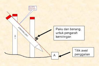 Gambar 4. Patok Stripping limit