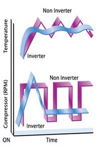 Tehnologie inverter