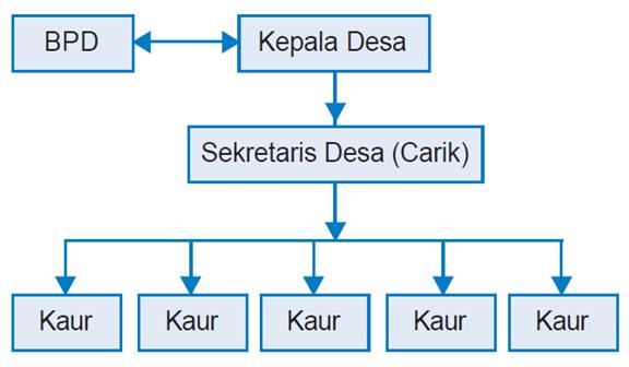 Sistem Pemerintahan desa
