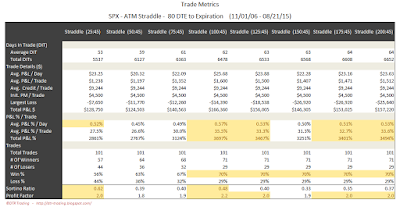 SPX Short Options Straddle Trade Metrics - 80 DTE - Risk:Reward 45% Exits