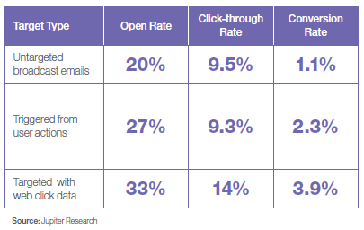 Email Marketing Segmentation Performance