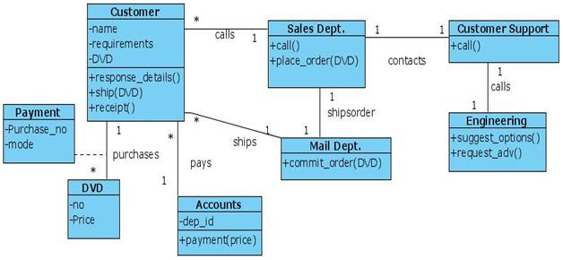 Class Diagram for Online Shopping of DVD system