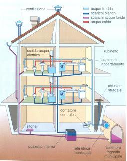 Aula di tecnica - Impianto idraulico bagno schema ...