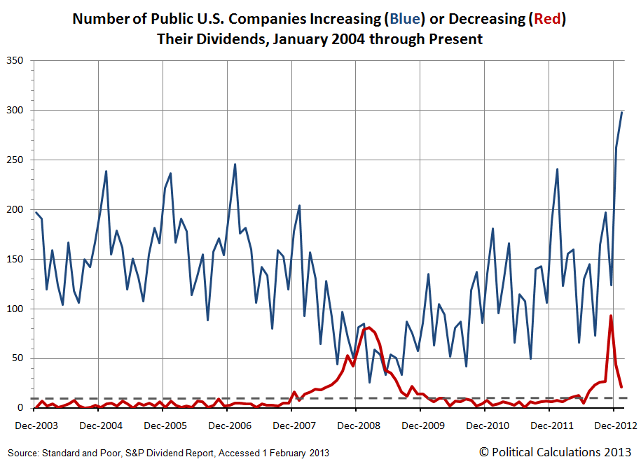 Number of Public U.S. Companies Increasing (Blue) or Decreasing (Red) Their Dividends, January 2004 through February 2013