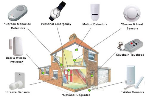 home protection system