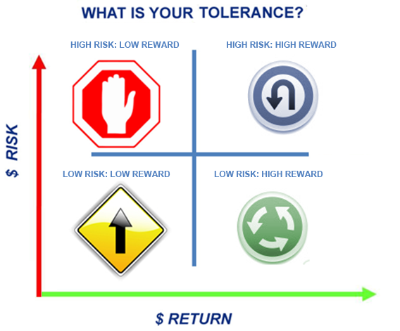 risk tolerance Effects of safety training on risk tolerance: an examination of male workers in the surface mining industry by carolyn c lehmann, joel m haight, and judd h michael.