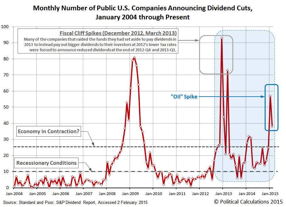 Monthly Number of Public U.S. Companies Announcing Dividend Cuts,  January 2004 through Present (February 2015)