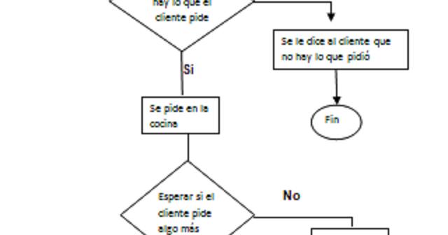 Mapas de procesos elabore un flujograma del proceso for Mapa de procesos de un restaurante