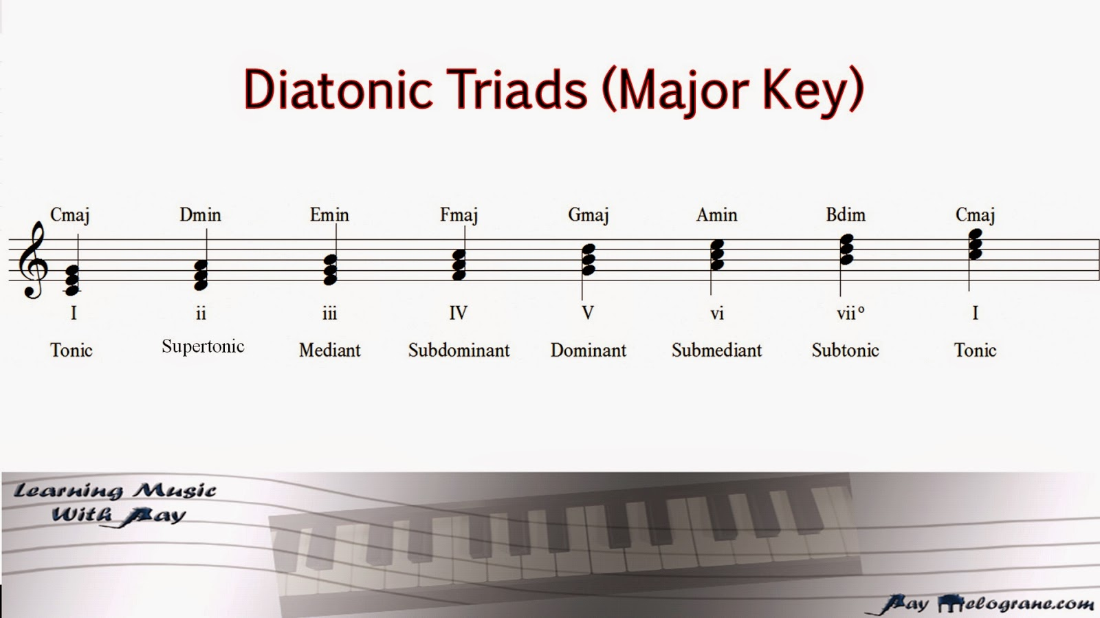 Learning music with ray blog chord progressions a list of the diatonic triads and seventh chords in the key of c major is provided below hexwebz Choice Image