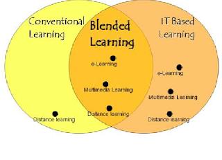 Metode Blended Learning