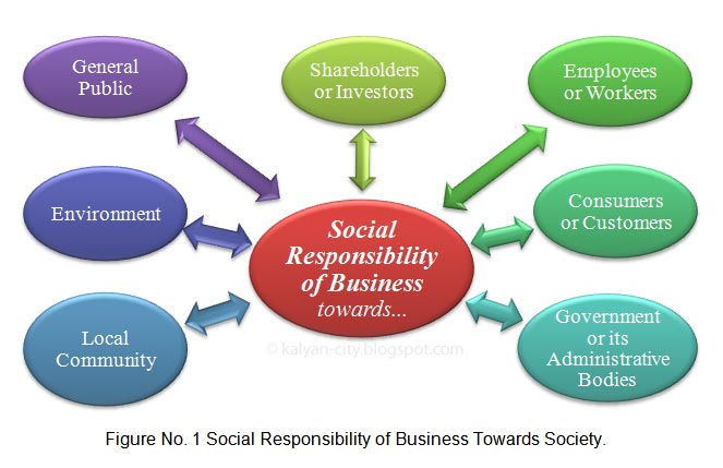 businesses are responsible for helping society Commentary: how can companies best help how can companies best help society actively picking socially responsible companies to invest in would run counter.