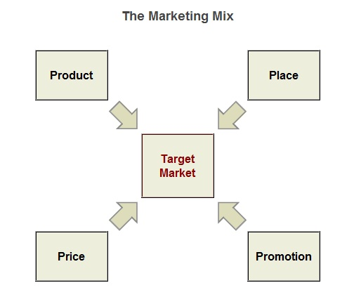 marketing mix burberry The luxury strategy aims at creating the highest brand value and pricing power by leveraging all intangible elements of singularity- ie time, heritage, country of origin, craftsmanship, man-made.