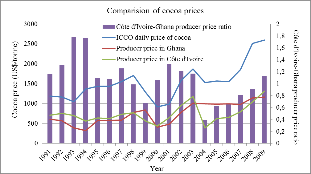 a look at the global market of cocoa and its price shifts The world in 2050 will the shift in global  additional projections for gdp at market exchange  2 ppp estimates adjust for price level differences.