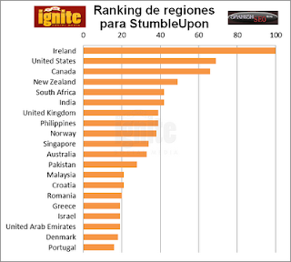 Ranking regiones en StumbleUpon 2011