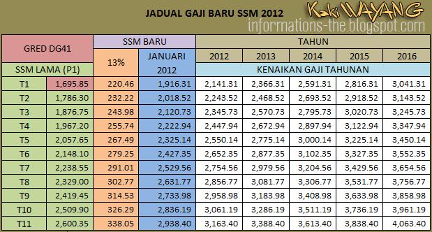 """TERKINI! """"Jadual Gaji DG41 Bagi SSM 2012 Selepas Naik 13% + Kenaikan"""