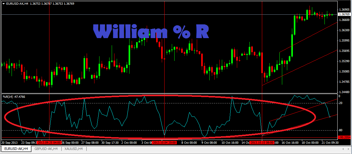 Forex williams percent range strategy