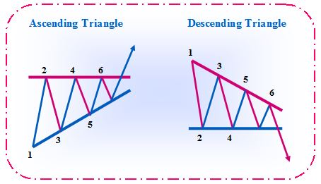 Chart Patterns: Understanding Chart Patterns, Symmetrical