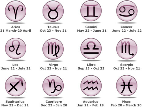 About Zodiac Signs And Symbols