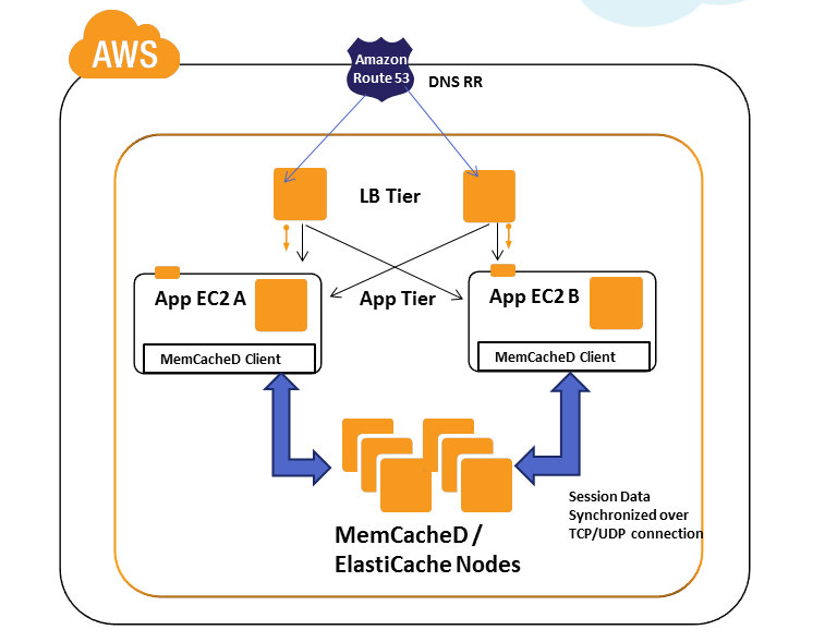 distributed caching with memcached pdf